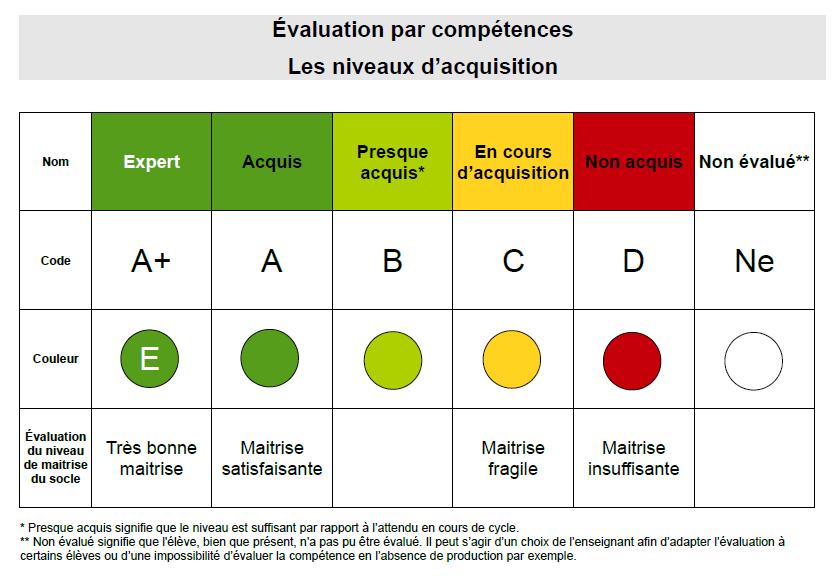 Une évaluation par compétences globales - Blog enseignant ...